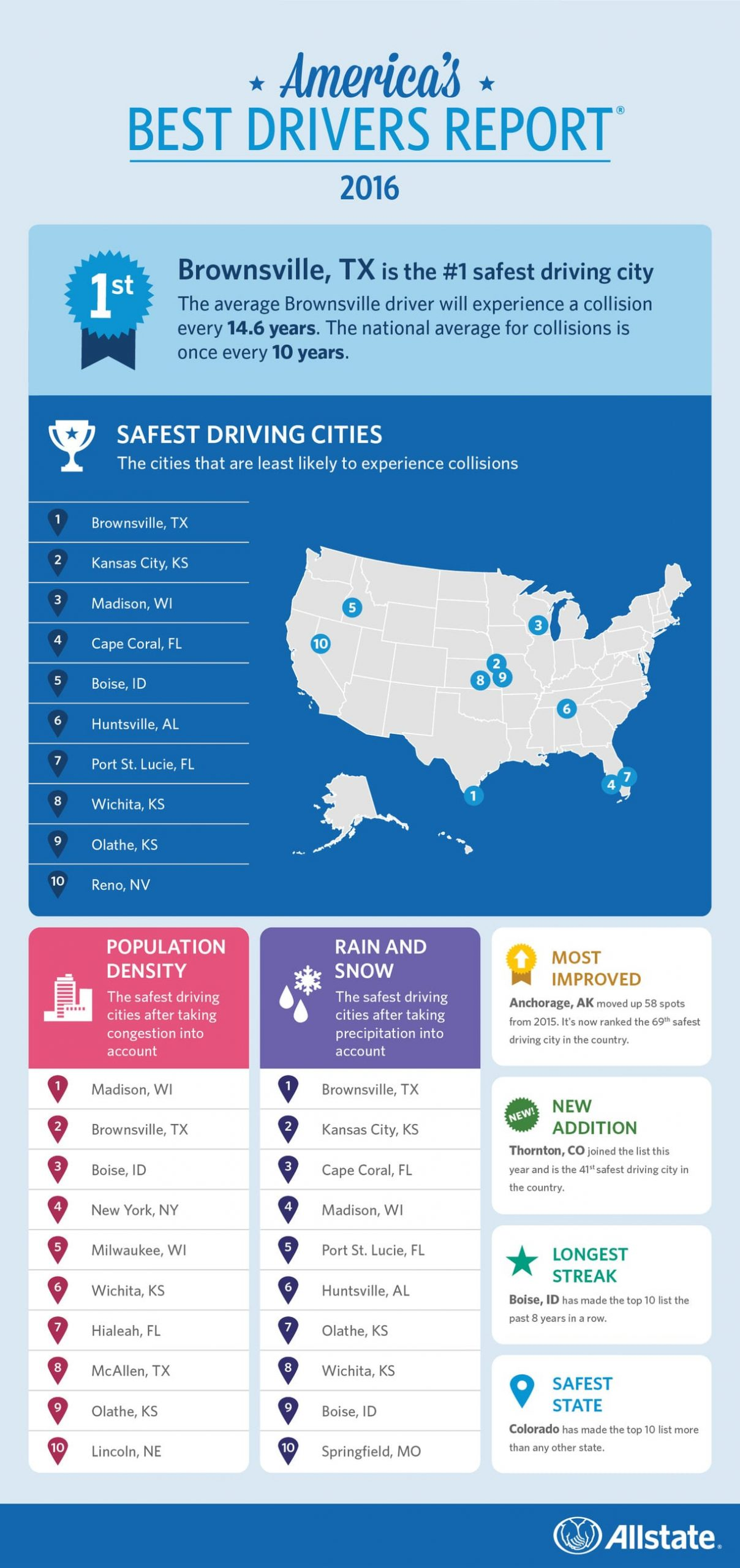 The worst and best drivers in America